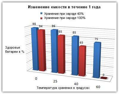 график, на котором видны изменения здоровья батареи (ёмкость) в течение года при различных температурах и заряде