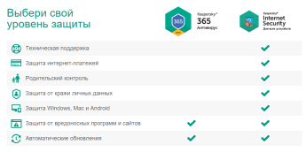 Сравнение Kaspersky 365 vs Kaspersky IS