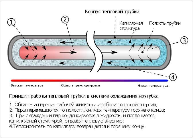 Тепловая трубка. Устройство и принцип работы