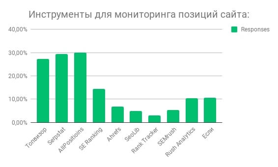Рейтинг сервисов для мониторинга позиций сайта