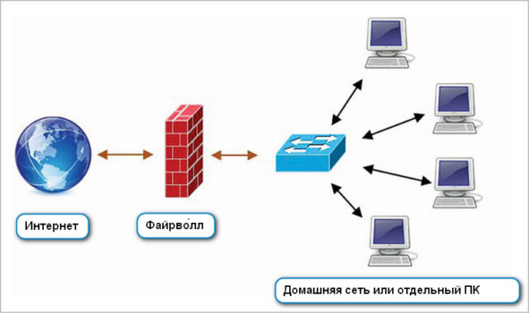 Firewall. ESET NOD32 Smart Security