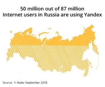 Обязательные правила при продвижении сайта в Яндекс