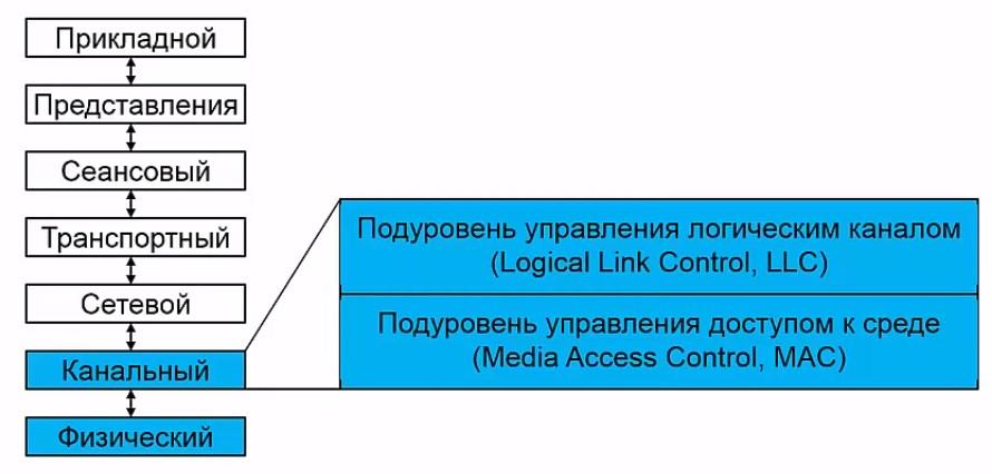Место Ethernet в модели OSI