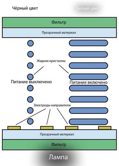 Принцип работы IPS матрицы