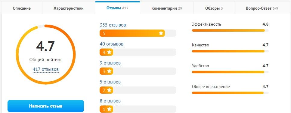 Общий рейтинг термопасты на Dns.ru
