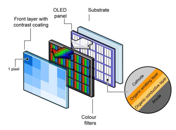 Устройство OLED